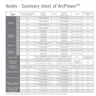 Anolis ArcPower Summary