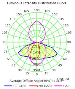 60W Graphene LED Luminous Intensity Report