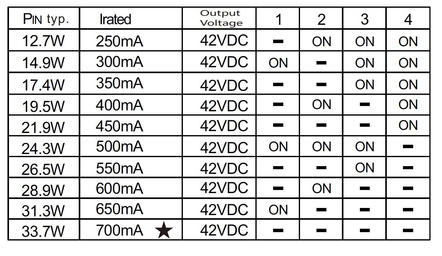 BK-PUL030A-0700Ad DALI Constant Current LED driver