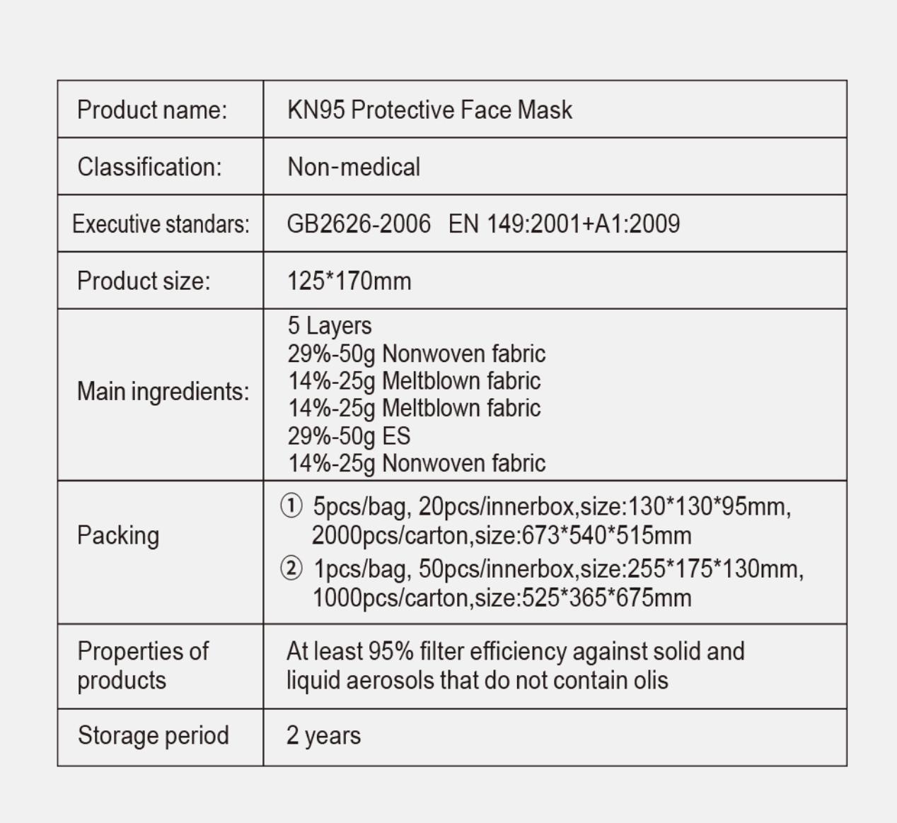 N95 FFP2 Face Mask Technical Details EN149